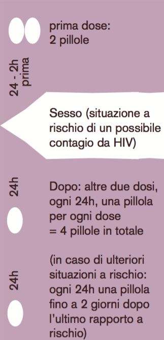 24-2h prima - prima dose: 2 pillole – Sesso – 24h Dopo: altre due dosi, ogni 24h, una pillola per ogni dose = 4 pillole in totale