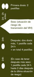 24 - 2h antes - Primera dosis: 2 pastillas - Sexo (situación de riesgo de transmisión del VIH) - 24h Después: dos dosis más, 1 pastilla cada 24 h = en total 4 pastillas